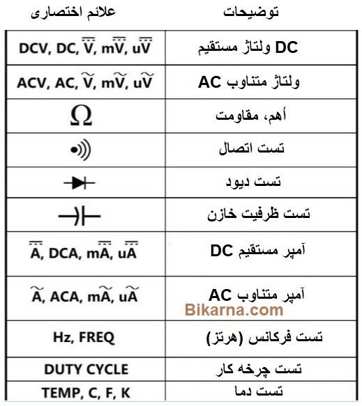علائم اختصاری مولتی متر با توضیحات هر علامت