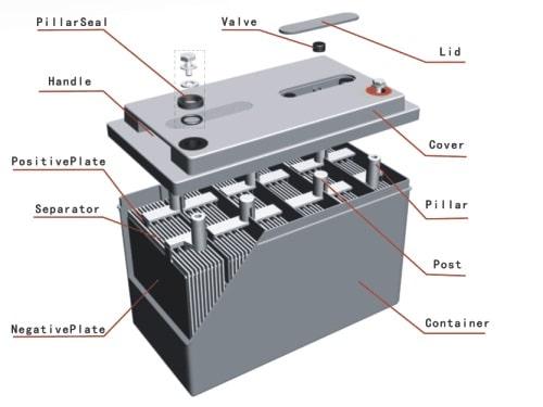 ساختار داخلی باتری یو پی اس لید اسید